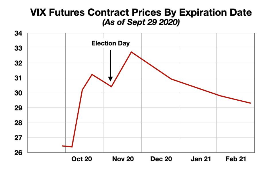VIX Futures Prices on Sept 29, 2020, by Expiration Date from October to February