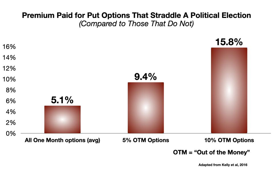 Premiums for Put Options that Straddle a Political Election Period