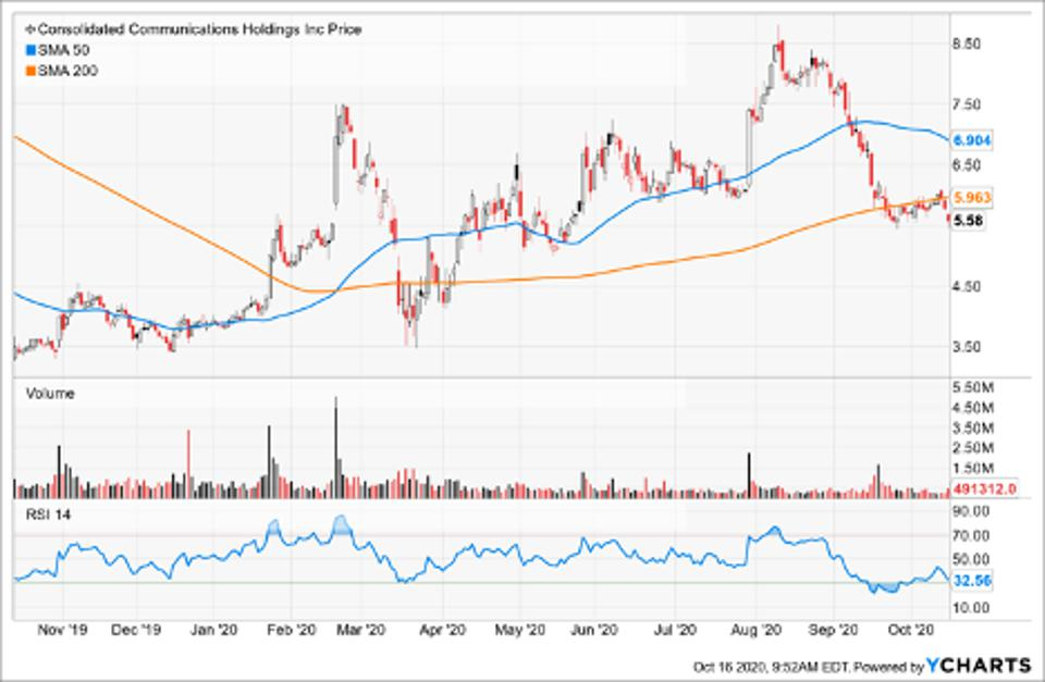 Simple Moving Averagee of Consolidated Communications Holdings Inc (CNSL)