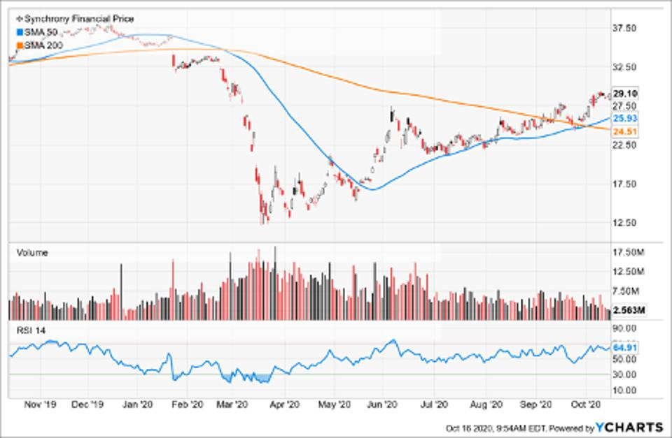 Simple Moving Average of Synchrony Financial (SYF)