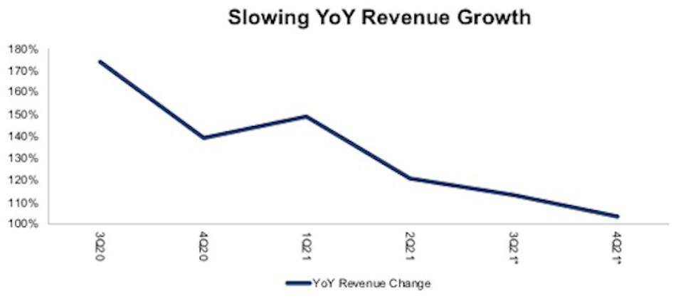 SNOW Slowing Revenue Growth Rate