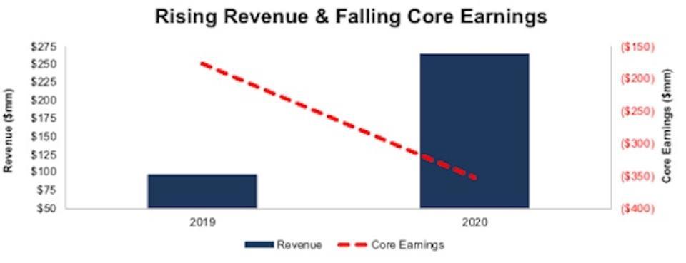 SNOW Rising Revenue Core Earnings