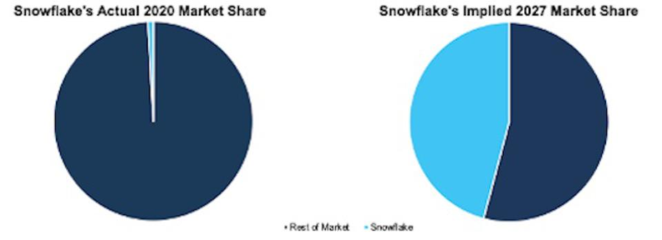 SNOW Market Share Growth