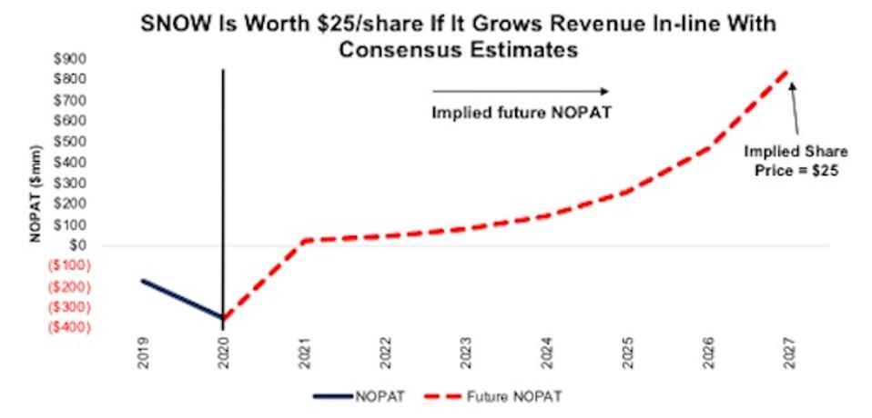 SNOW Valuation Scenario