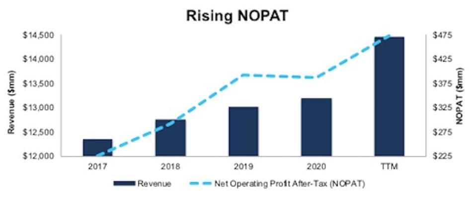 BJ Revenue And NOPAT