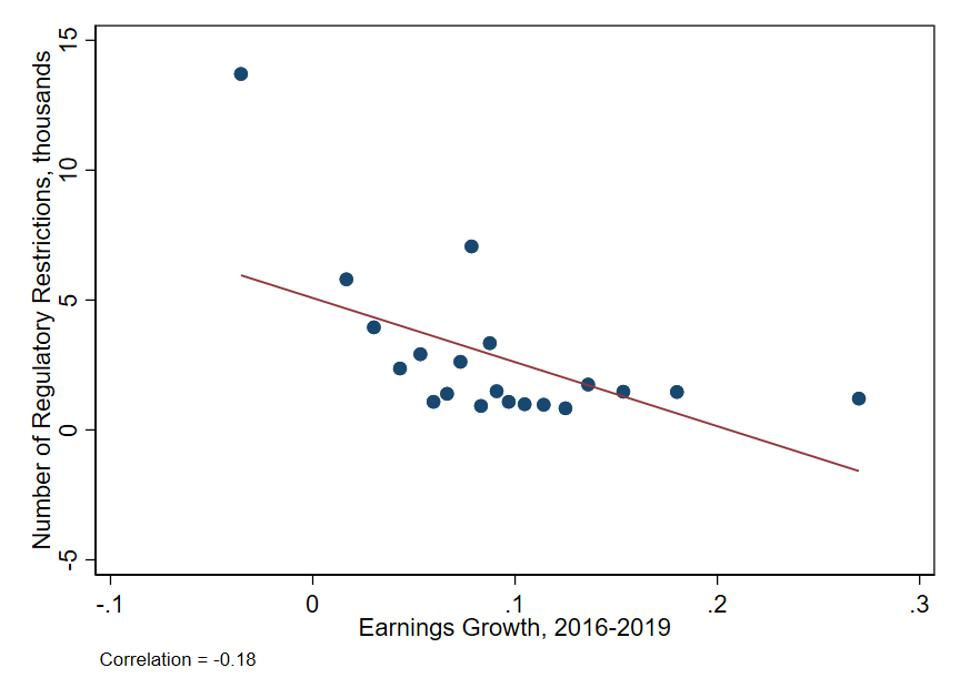 Occupational licensing and earnings growth