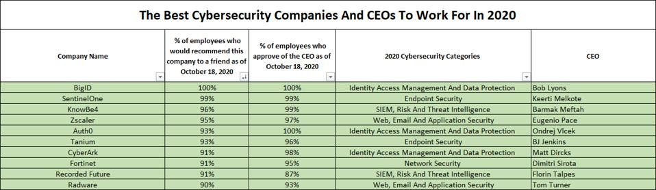 The Best Cybersecurity Companies To Work For Based On Glassdoor
