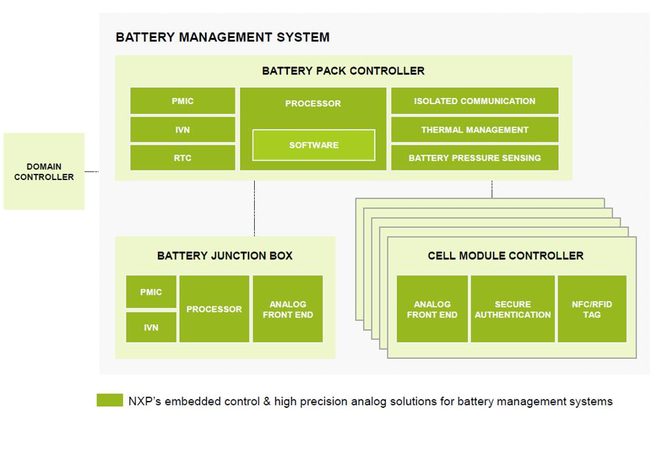 NXP battery management system