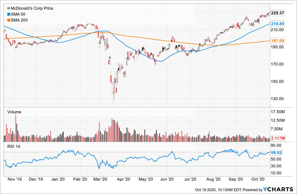 Simple Moving Average of McDonald's Corp (MCD)