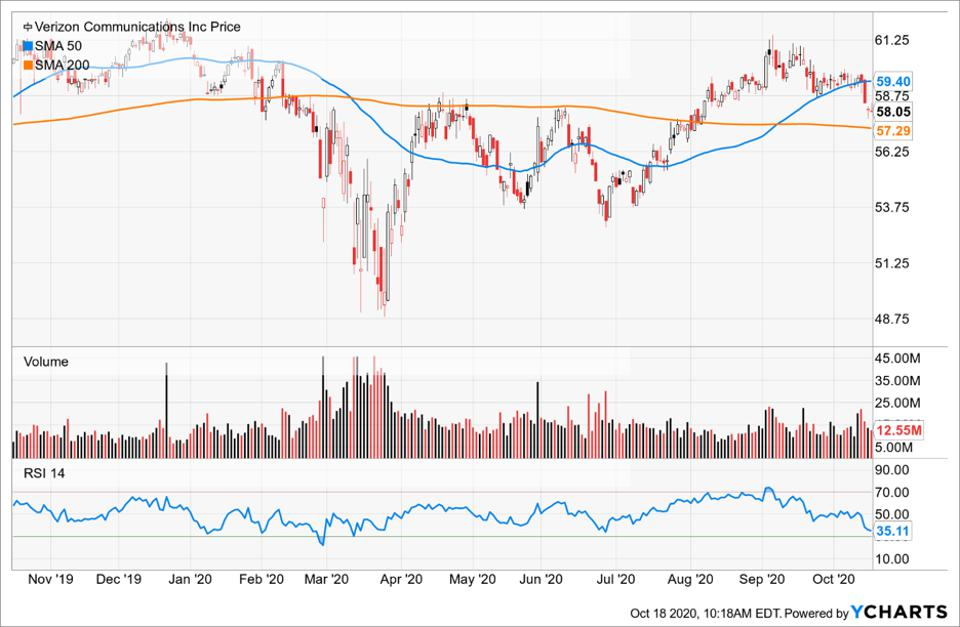 Simple Moving Average of Verizon Communications Inc (VZ)