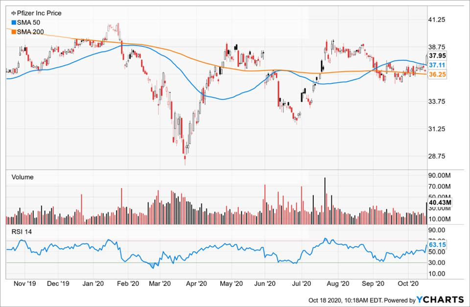 Simple Moving Average of Pfizer Inc (PFE)