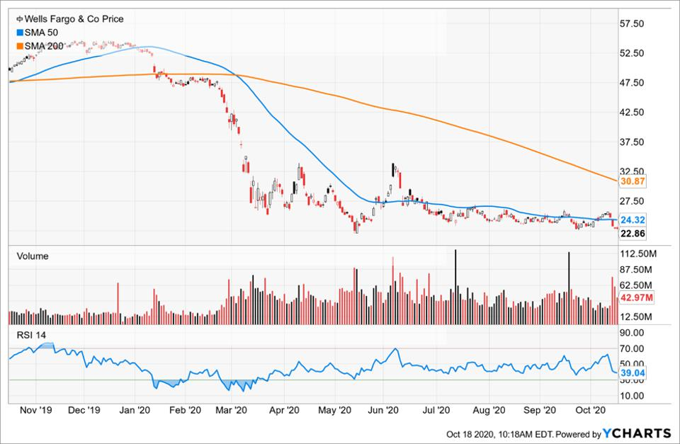 Simple Moving Average of Wells Fargo & Co (WFC)