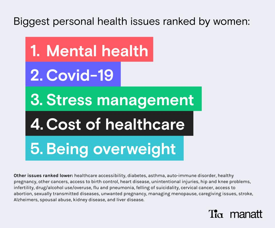 Top Women Health Issues