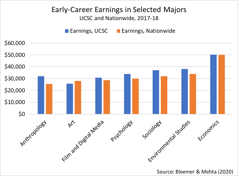 economics majors out-earn other majors