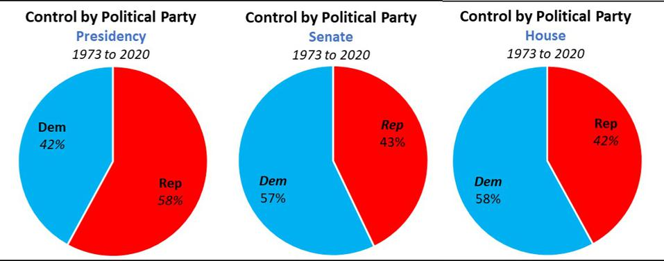 Political Party Control of President, Senate, House from 1973 to 2020