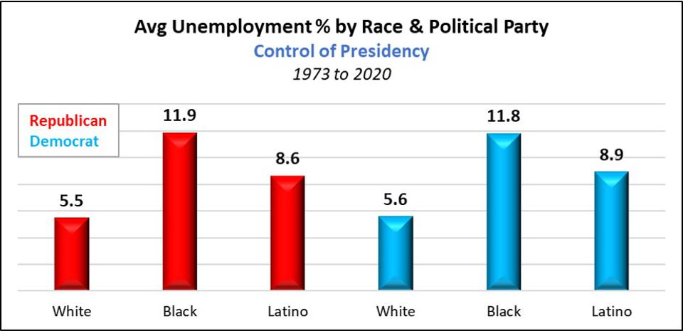 Average Unemployment by Political Control of Presidency 1973 to 2020