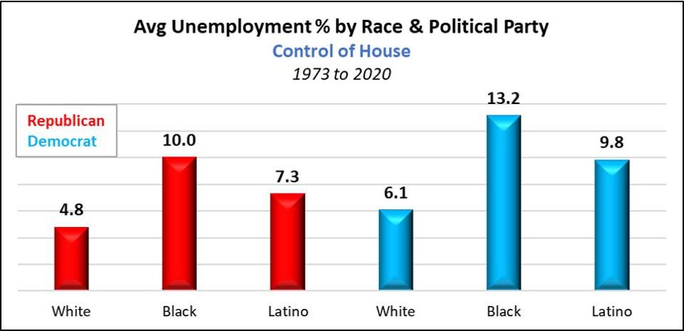 Average Unemployment by Political Party Control of House of Representatives 1973 to 2020