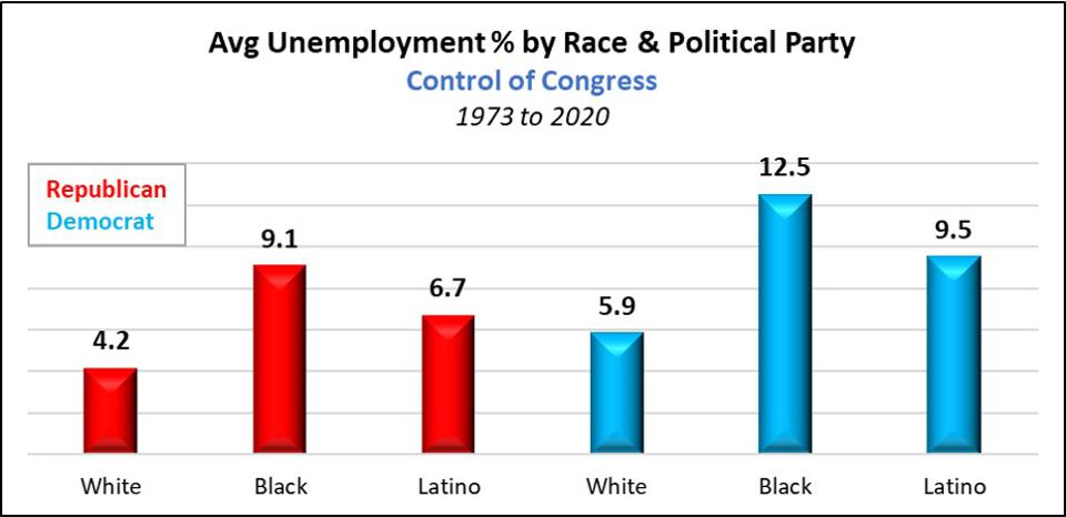 Average Unemployment by Political Party Control of Congress 1973 to 2020