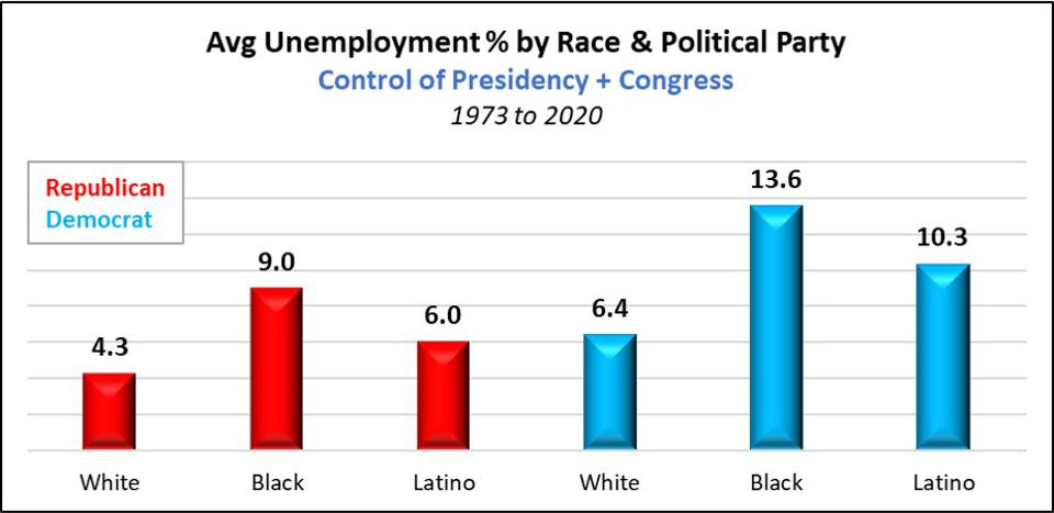 Average Unemployment by Political Party Control of Congress & Presidency