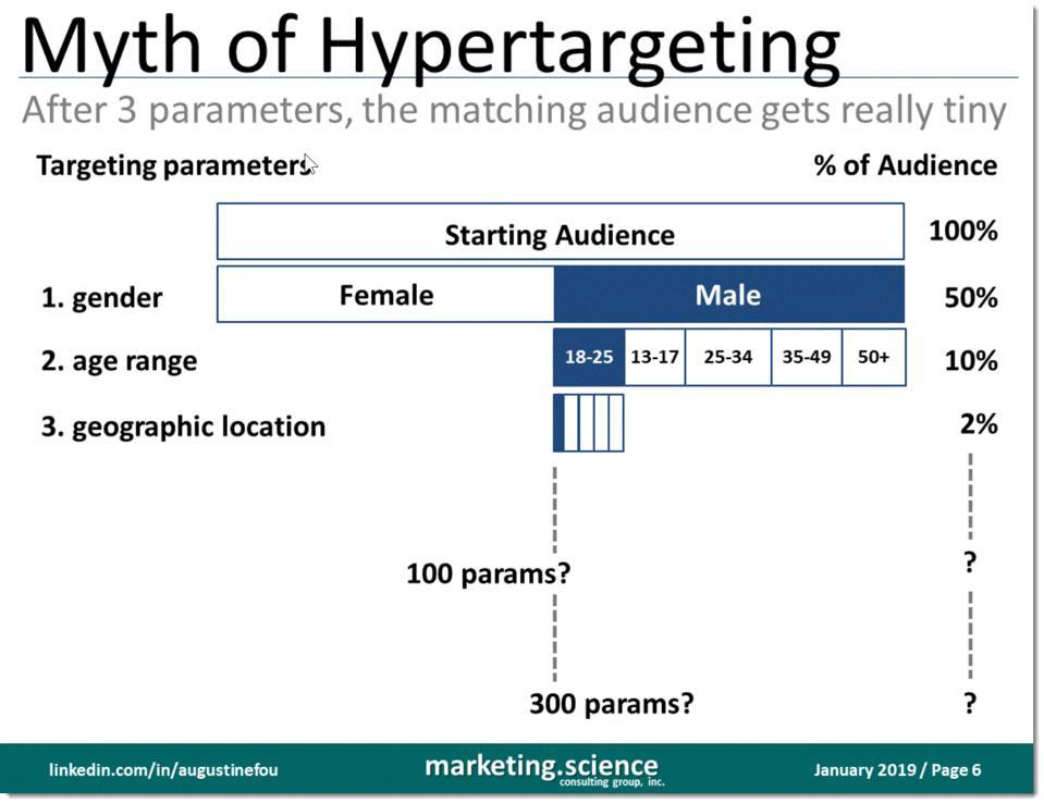 slide about myth of hypertargeting
