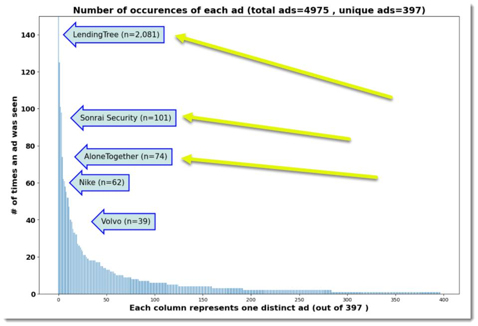 Chart from Adalytics Study