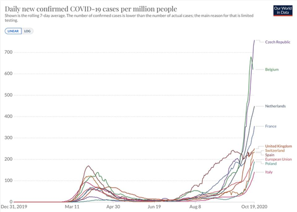 October's exponential rise in coronavirus cases across a number of European countries.