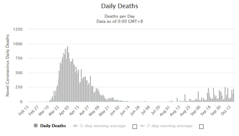 Spain's daily deaths in second wave not as high as first wave
