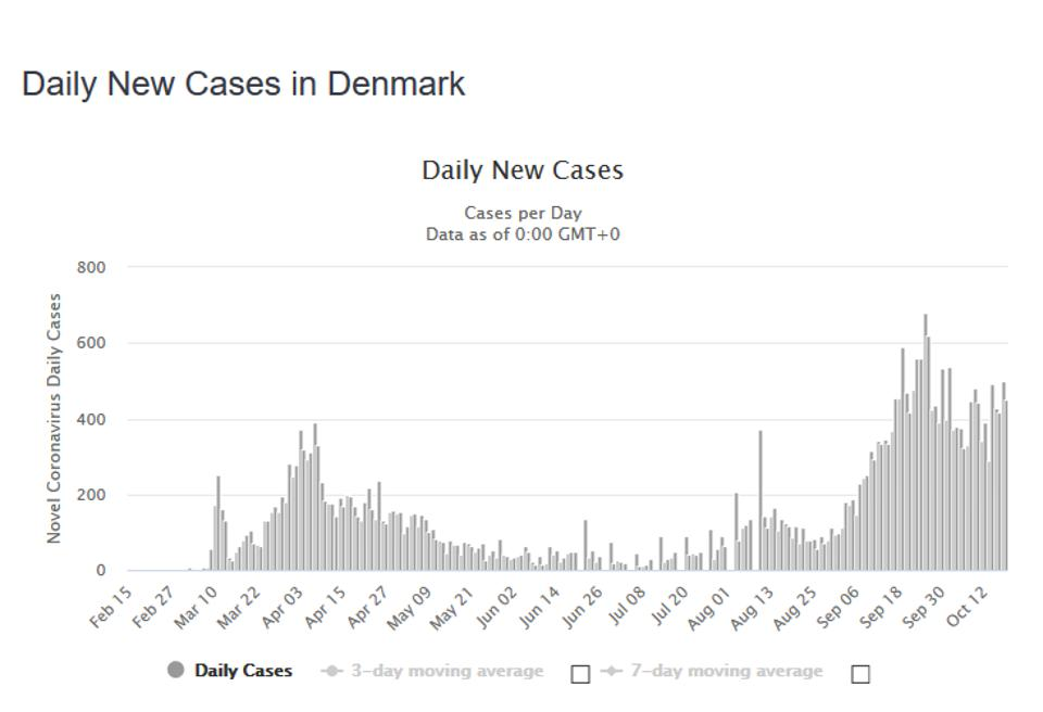 Denmark's second wave in daily new cases may have peaked