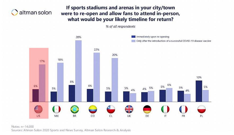 Global survey, with the US, highlighted, shows the percentage of  fans willing to return to sporting events, with a successful vaccine for COVID-19, and without.