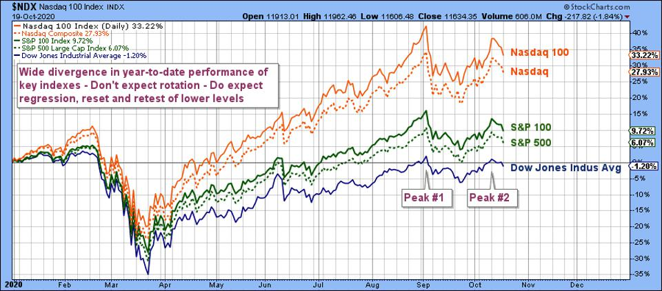 Year-to-date stock market performances showing latest two peaks and recent pullback
