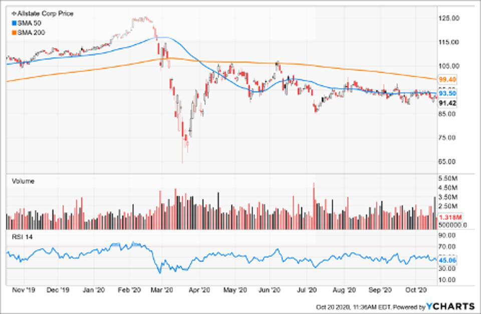 Simple Moving Average of Allstate Corp