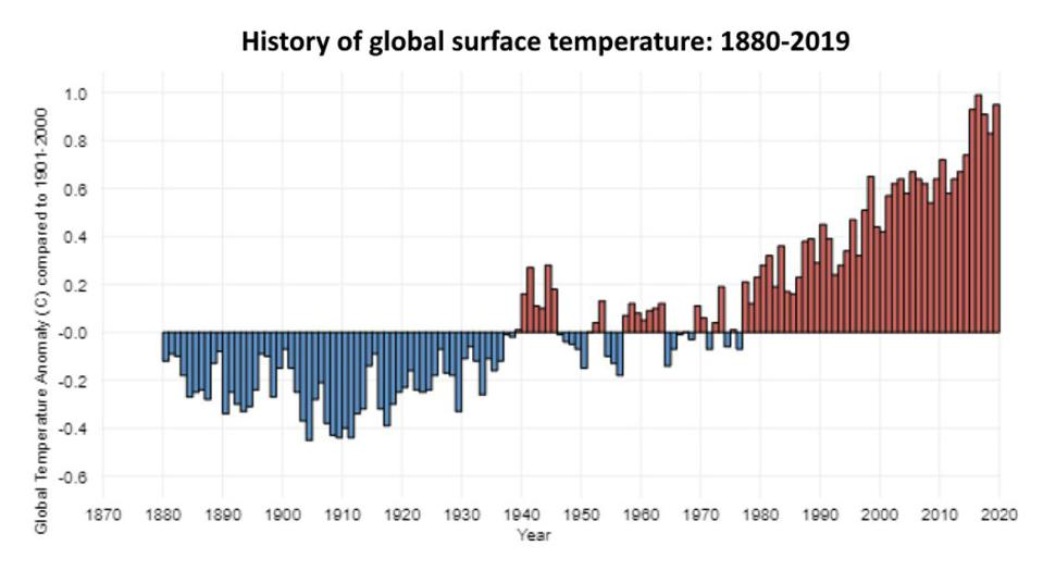The global surface average temperature for the years where such records reliably exist.