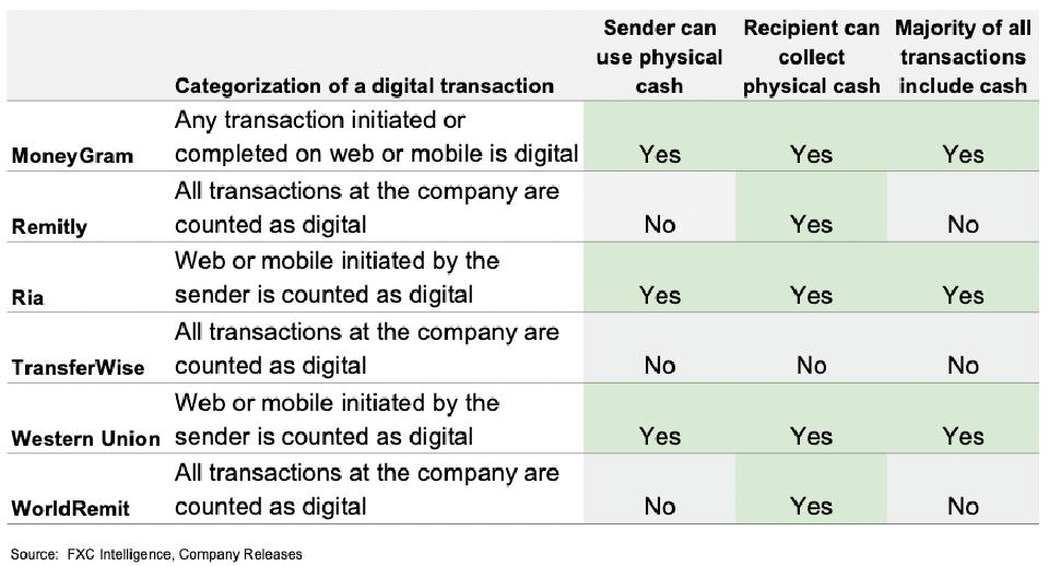 Digital money transfer definitions