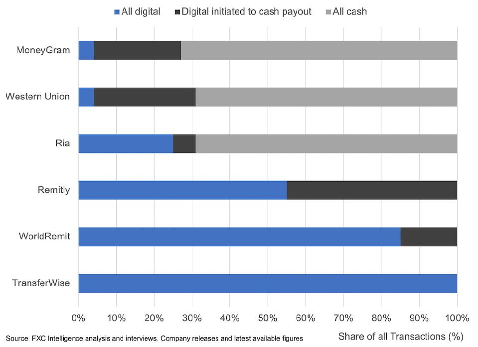 Share of cash and digital transactions money transfer and remittance companies