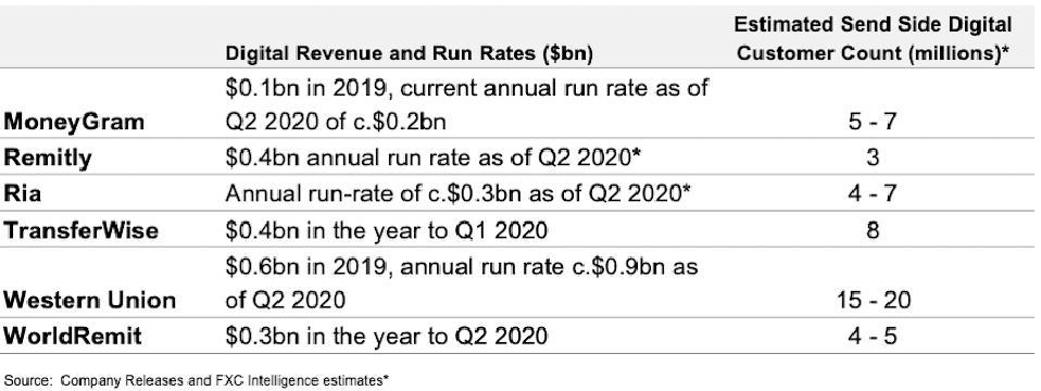 Digital business summaries money transfer remittance companies
