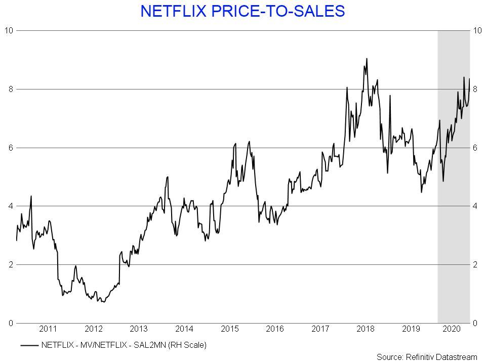 Netflix value for money