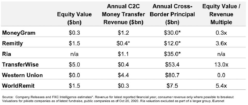 Money transfer companies revenue and equity values