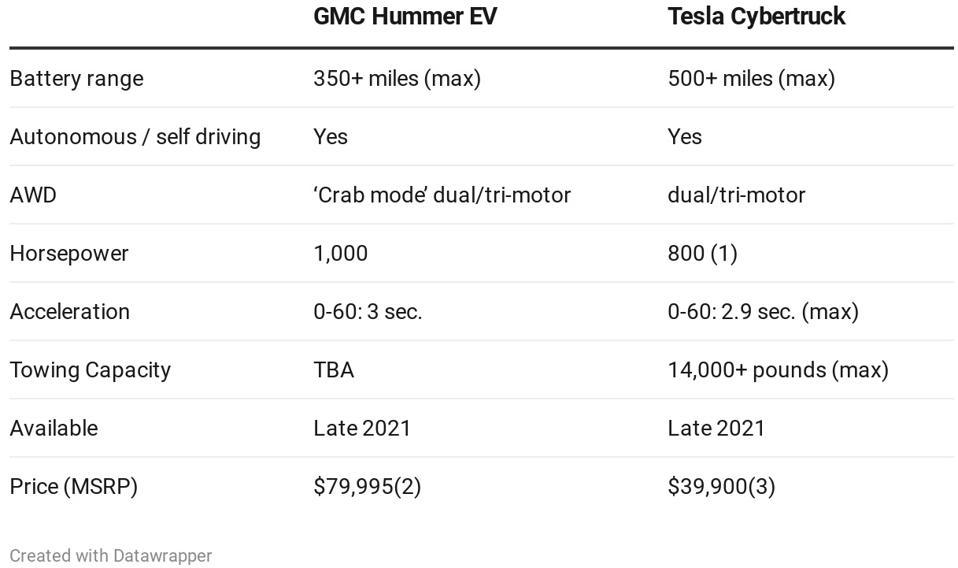 2022 GMC Hummer vs 2021 Tesla Cybertruck.