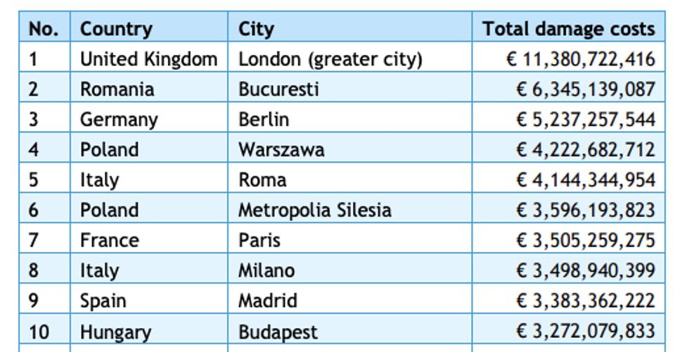 Top 10 cities with the highest total damage costs of air pollution.