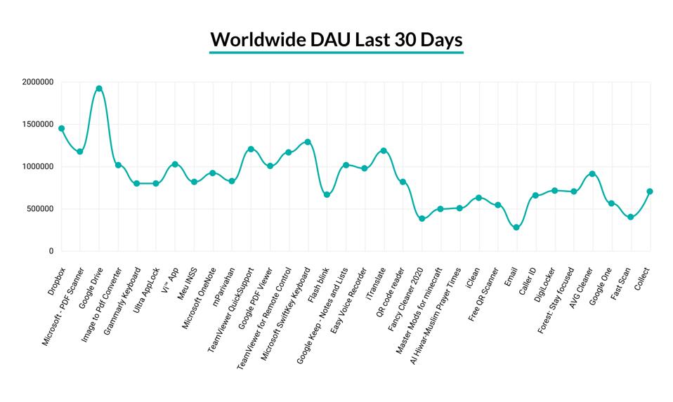 Worldwide Daily Active Users (DAU) – last 30 days, Apptopia [October 2020)