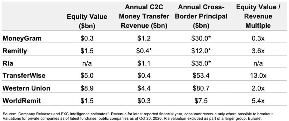 money transfer companies summary revenue and multiples