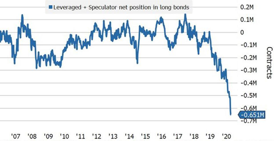 Short positions in bond futures contracts are at a record high