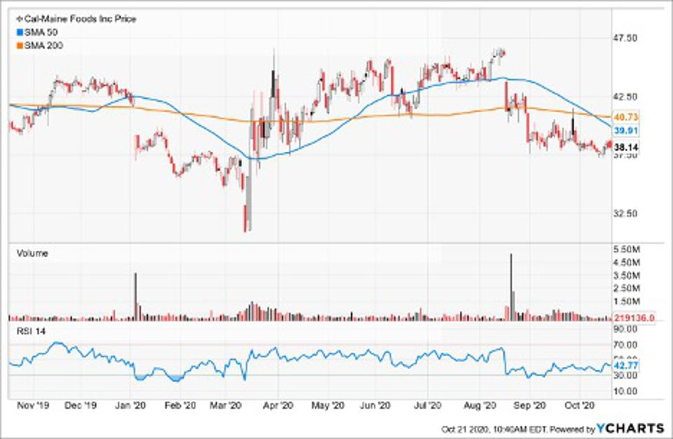 Simple Moving Average of Cal-Maine Foods Inc (CALM)
