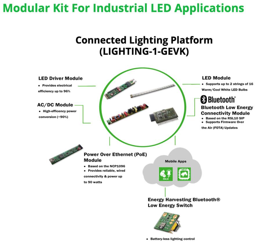 Modular Kit For Industrial LED Applications