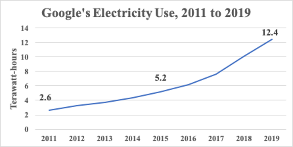 Since 2011, Google's electricity use has nearly quintupled.