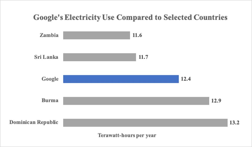 Google uses country-sized quantities of electricity.