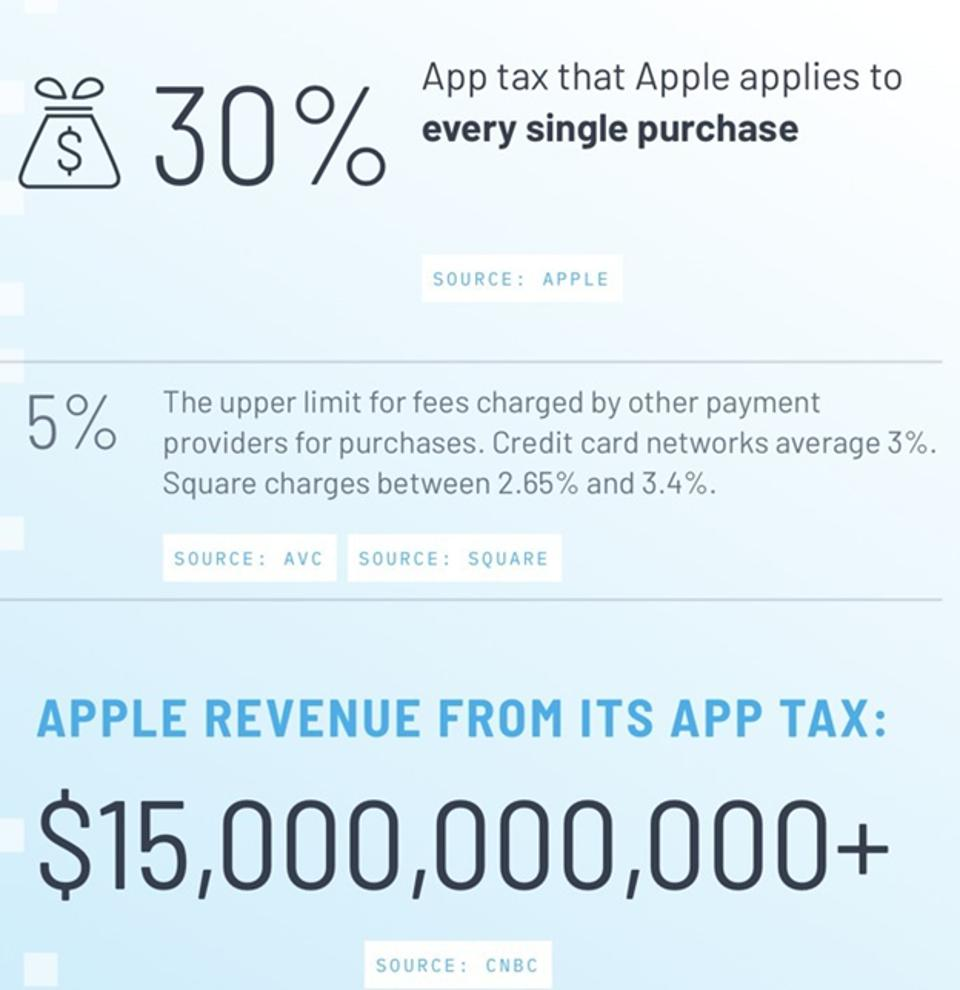 App tax that Apple applies to every single purchase