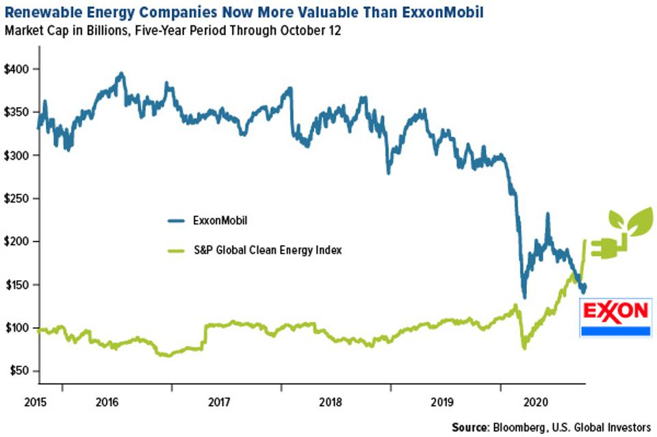 renewable energy companies now more valuable than exxonmobil