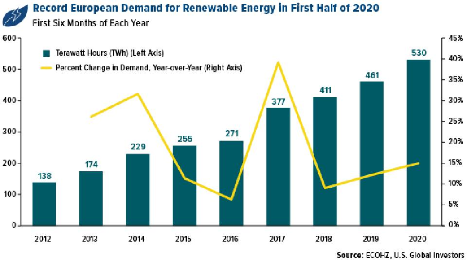 record european demand for renewable energy in first half of 2020