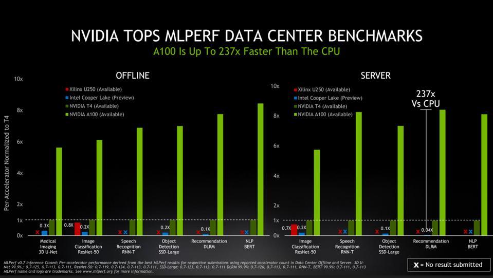NVIDIA Tops MLPERF Data Center Benchmarks